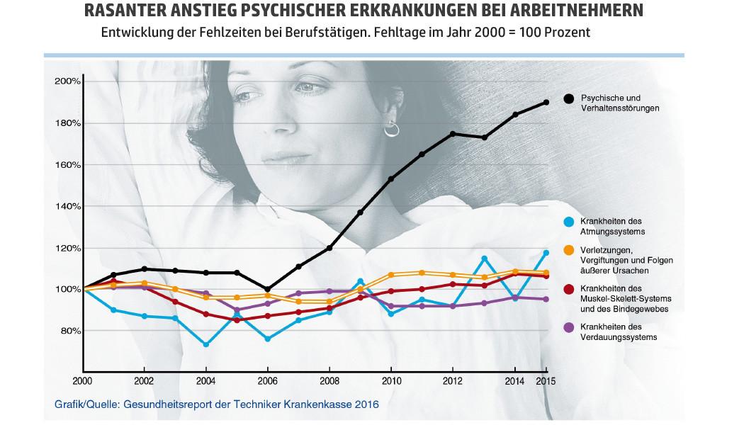 Anstieg psychischer Erkrankungen in Deutschland.