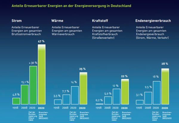 Anteil Enerneuerbare Energien am Stromverbrauch. Grafik.