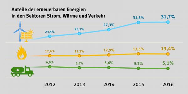 Grafik. Enerneuerbare Energie, Anteile.