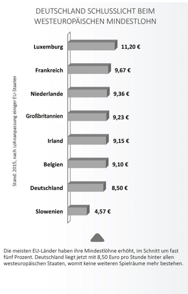 Mindetlohn im europäischen Vergleich.