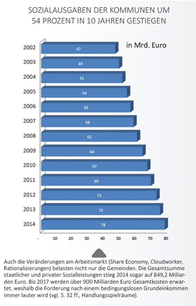 Sozialausgaben in Deutschland.