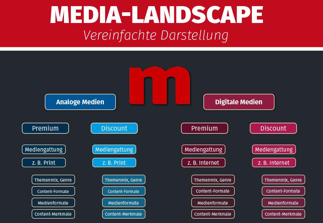 Content- und Media-Landschaft