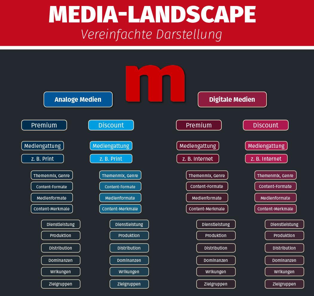Content- und Medien-Landkarte Nr. 4
