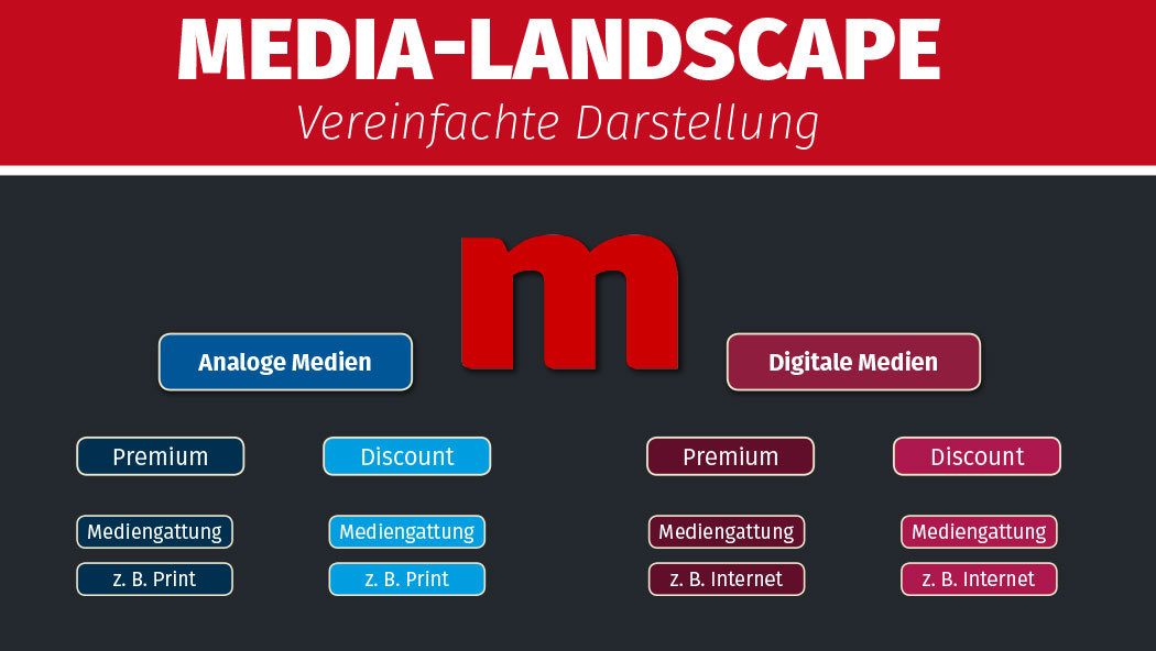 Content und Media-Landscape, Mindmap