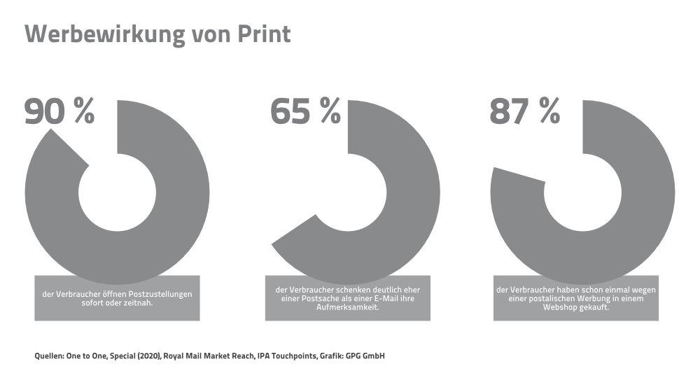 Erfolgsquoten bei Printwerbung.